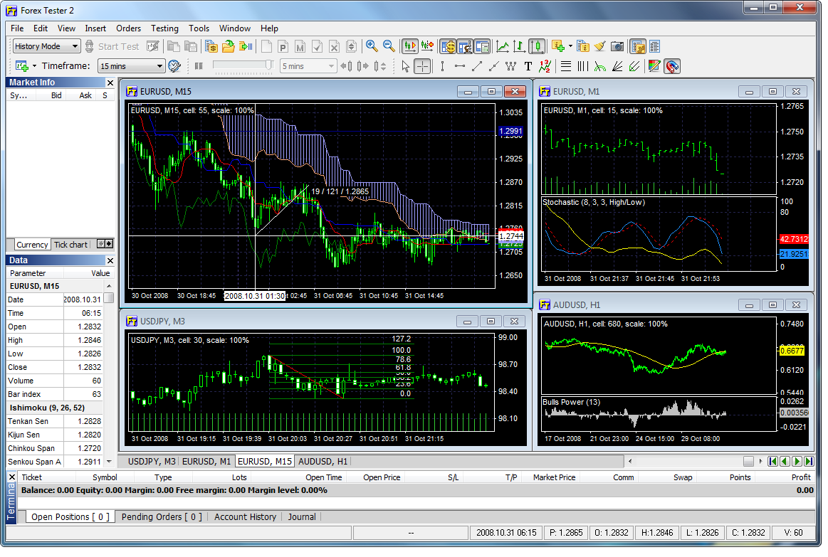 Investopedia forex demo