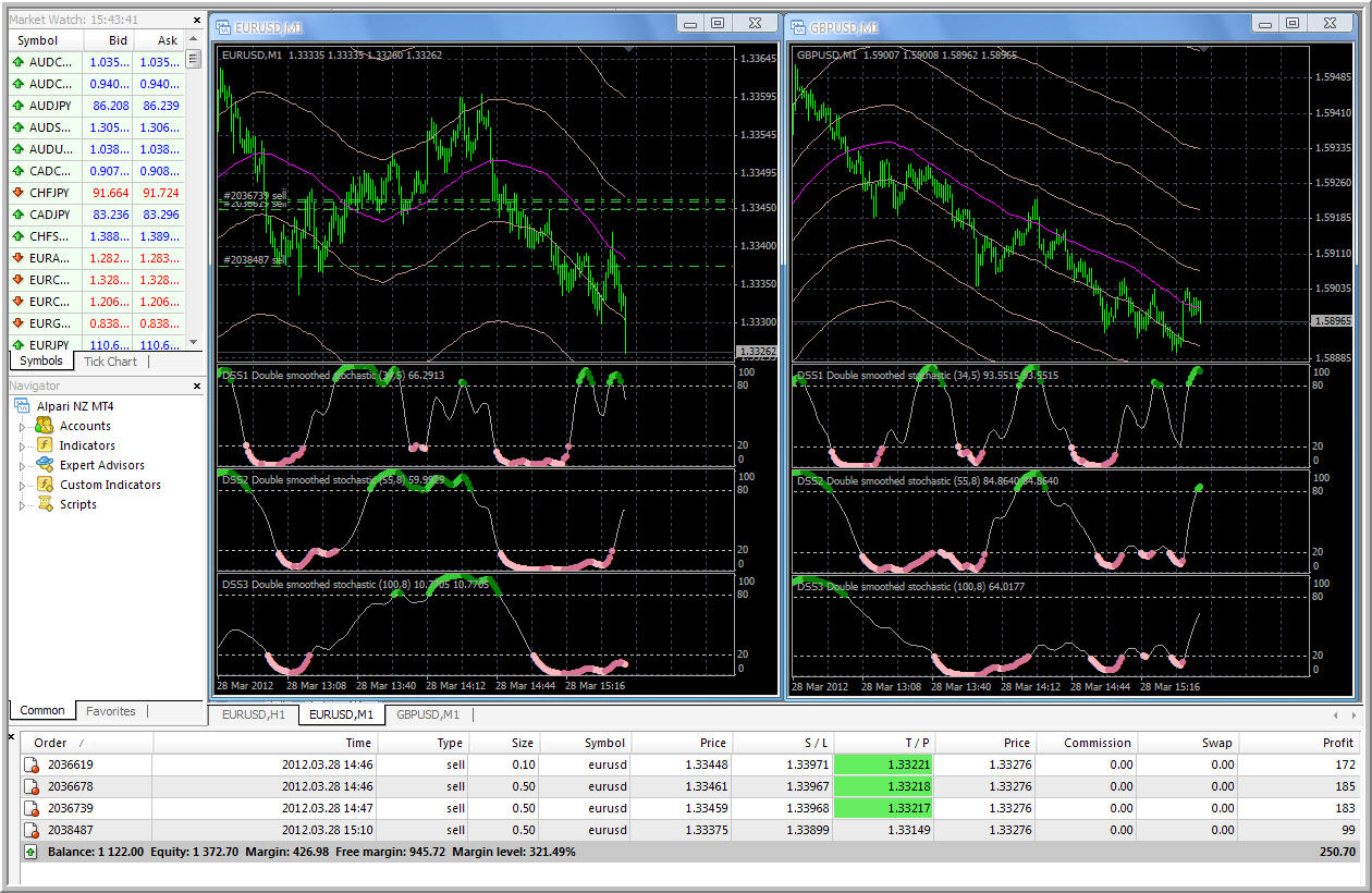 Double smoothed metatrader downloads stochastic