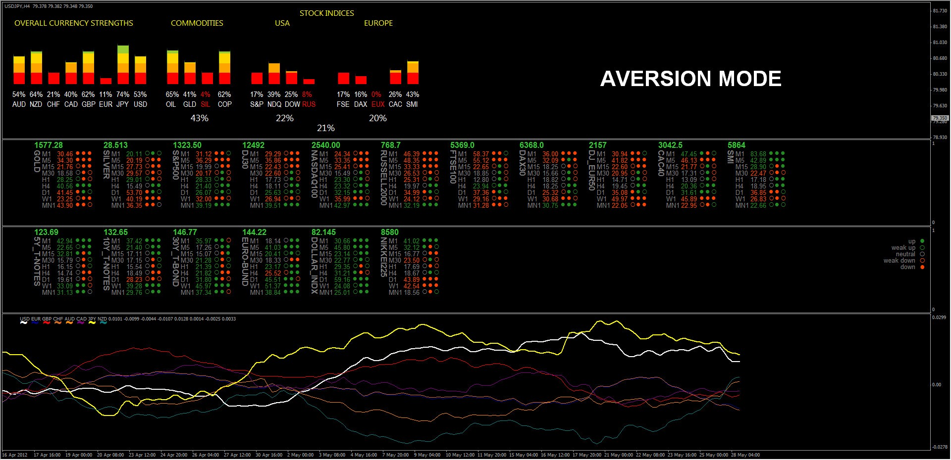 Forex dashboard indicator