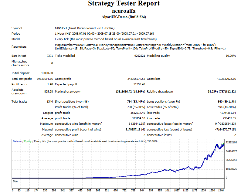 Best Forex Robot and Expert Advisors (Live EA Tests )