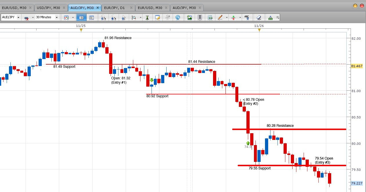 Consolidation Breakout Ea Breakout Mql4 And Metatrader 4
