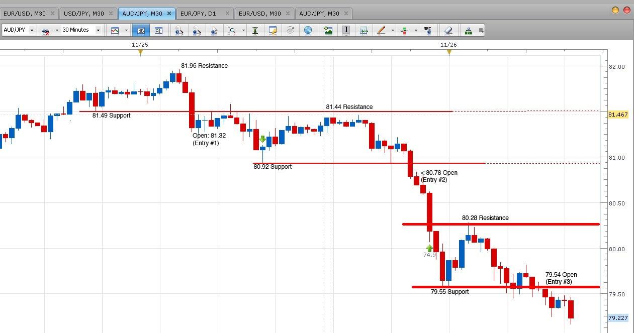 Consolidation forex indicator