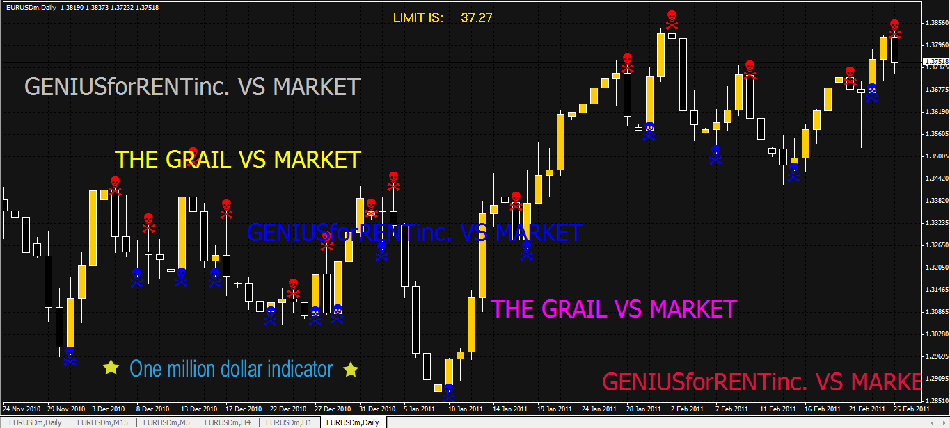 Binary options holy grail indicator