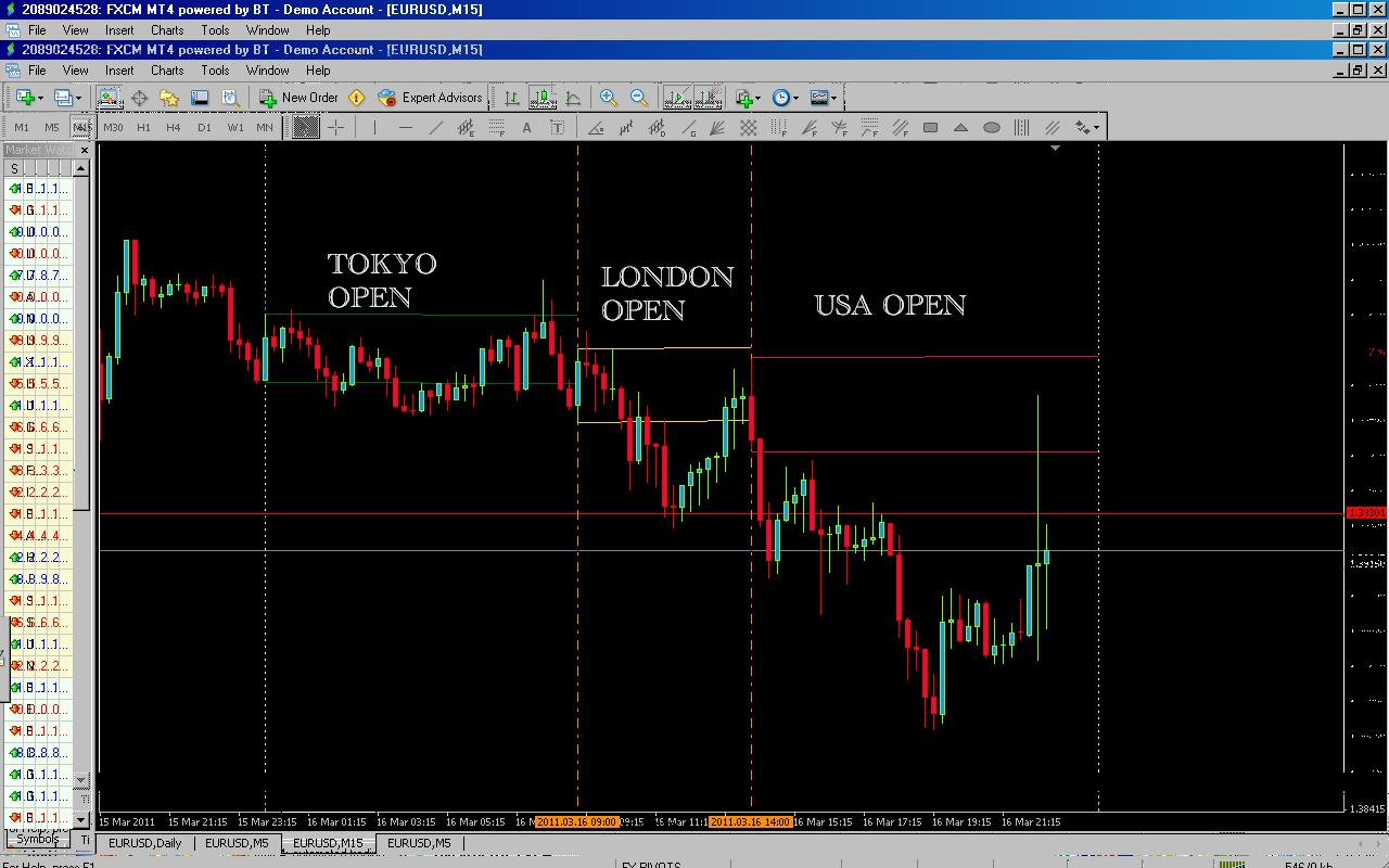 Indicator request    15 mins high and low on markets open