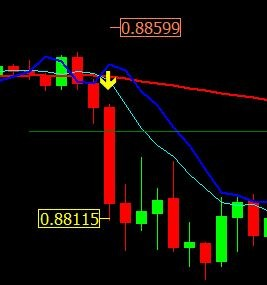 How To Take Values From Chart Objects For Order - Stop Loss - MQL4