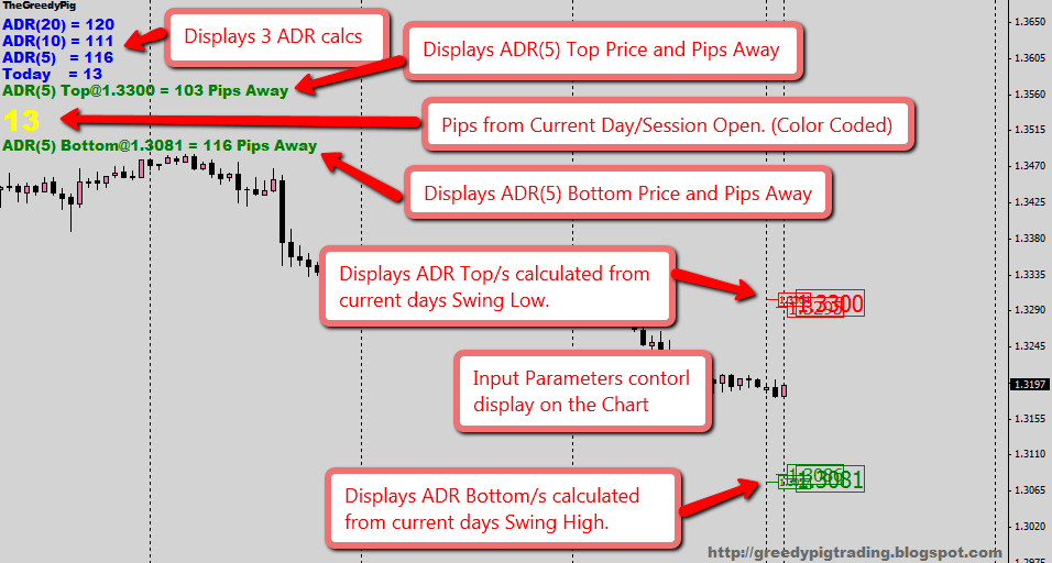 Forex pairs with highest daily range