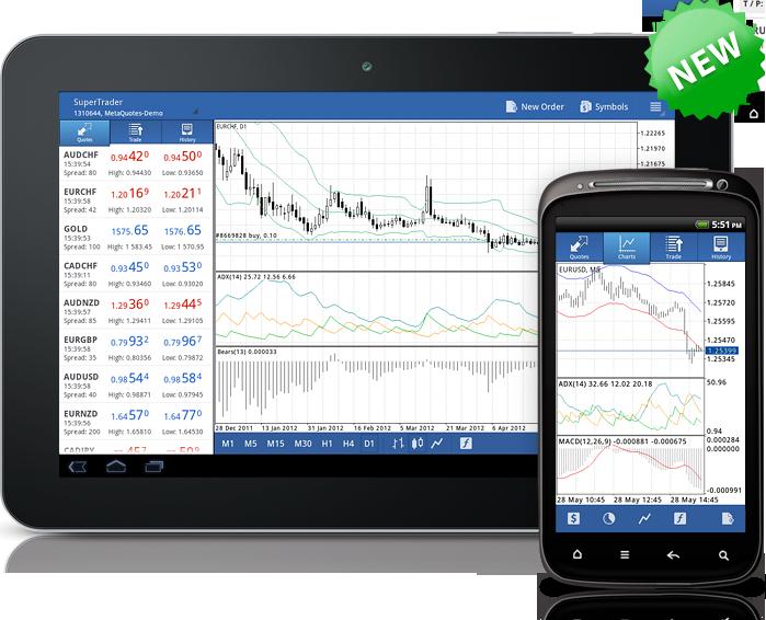 Технические индикаторы в MetaTrader 4 Android