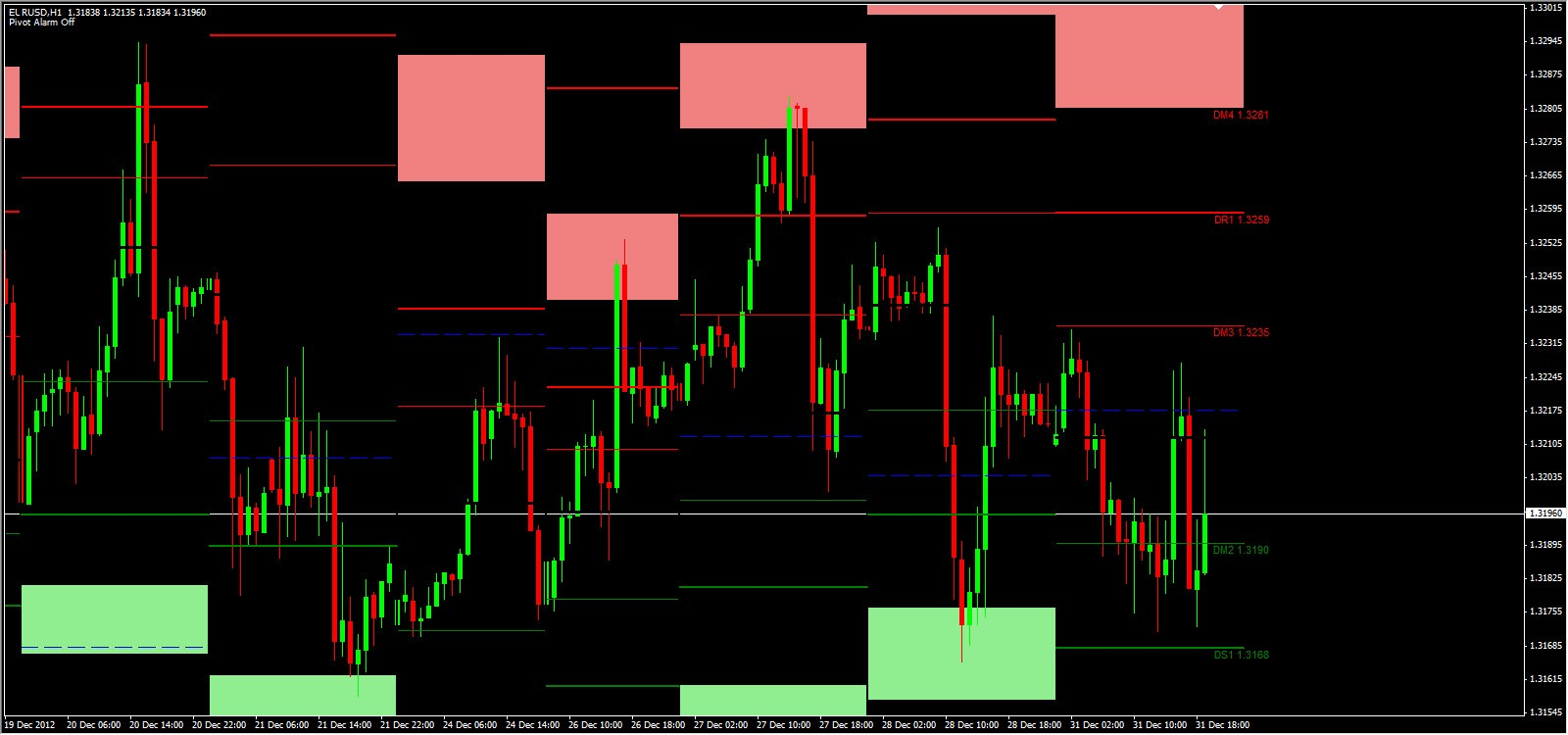 Forex Clesticks Made Easy!