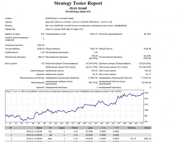 Пример работы стратегии по EURRUB