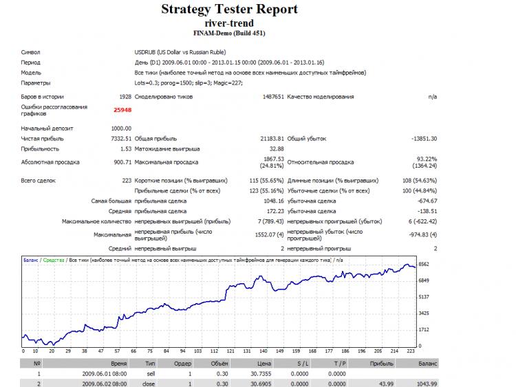 Пример работы стратегии по USDRUB