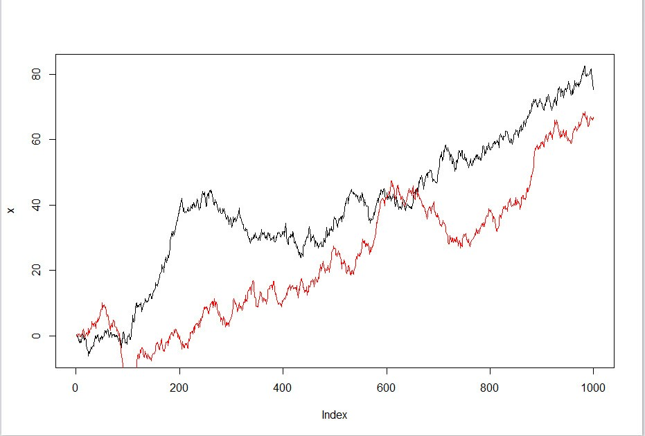 Нулевая корреляция forex курси валют на форекс
