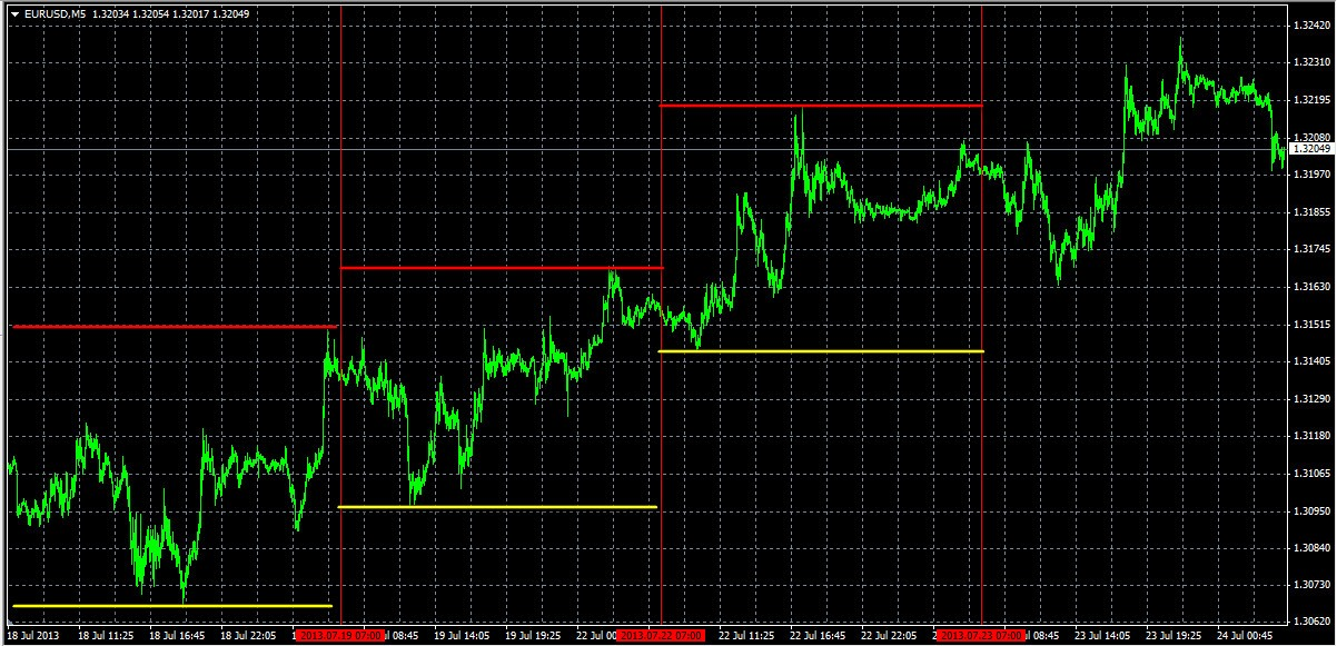 Draw highest and lowest in day - Horizontal Line - MQL4 and