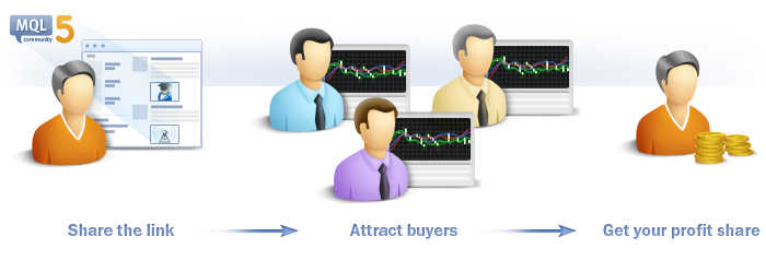 Share the link, attract buyers and get your profit share