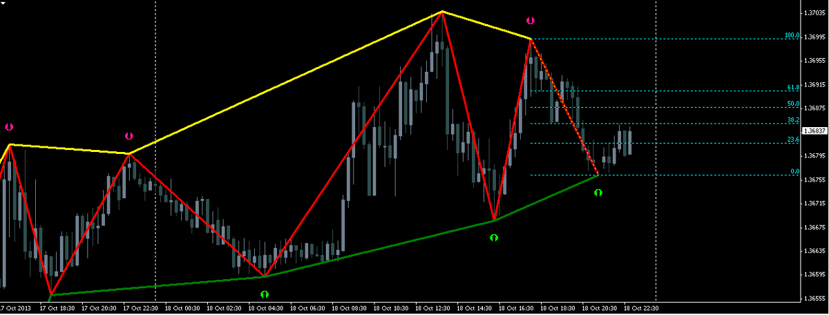 Download forex indicators for free for MetaTrader 4 in MQL5 Code Base