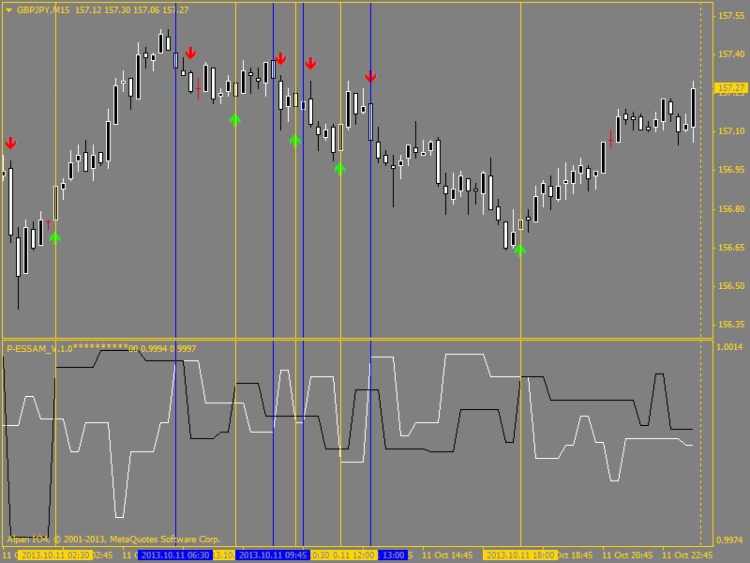 Pollan forex indicator