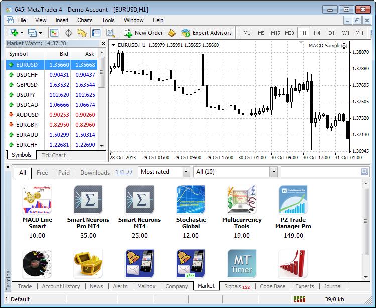 Nse Stock Charts Technical Analysis Metatrader 4 Demo