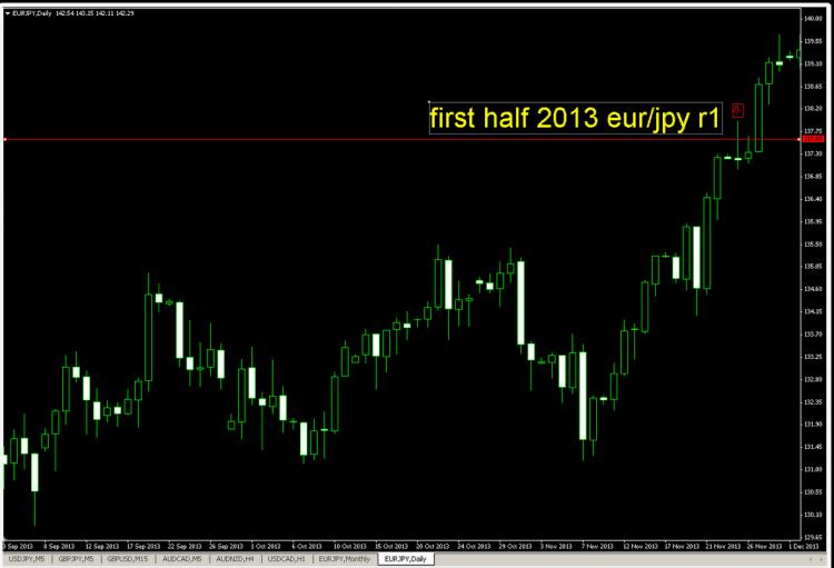 first half 2013 eurjpy r2