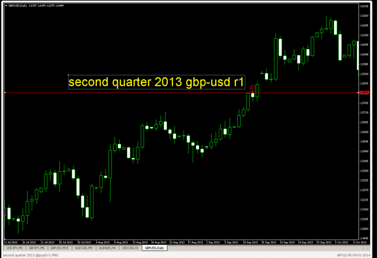 second quarter 2013 gbpusd r1