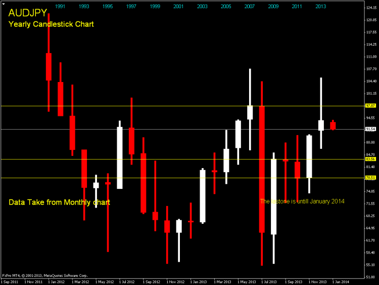 AUDJPY Yearly Candlestick Chart