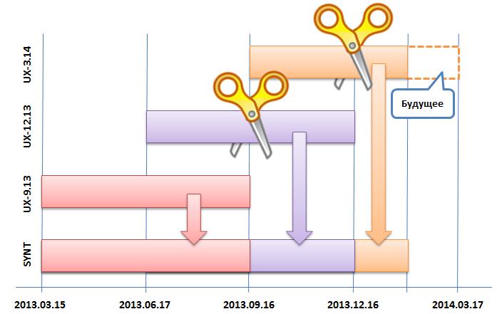 Склейка фьючерсов в MetaTrader 5