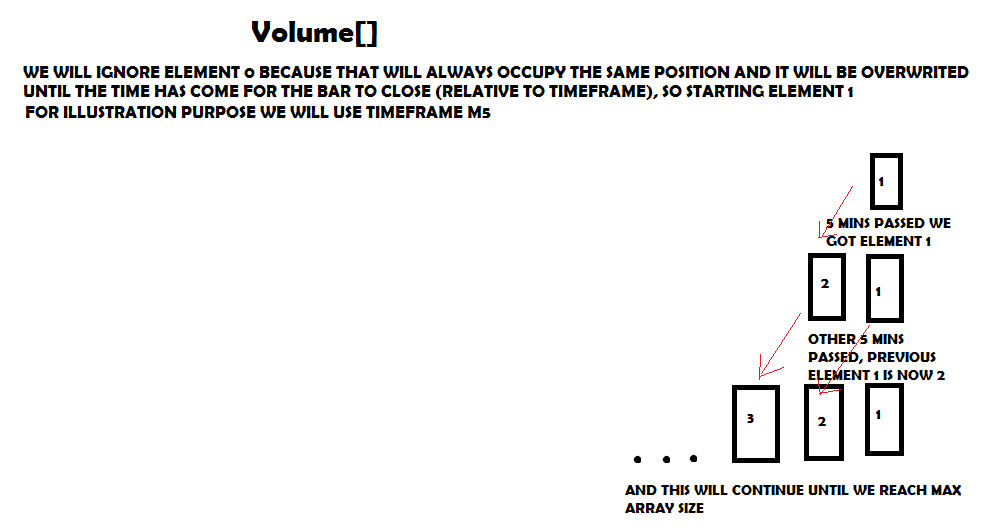 Shifting arrays & Filling arrays - Timeframes - MQL4 and