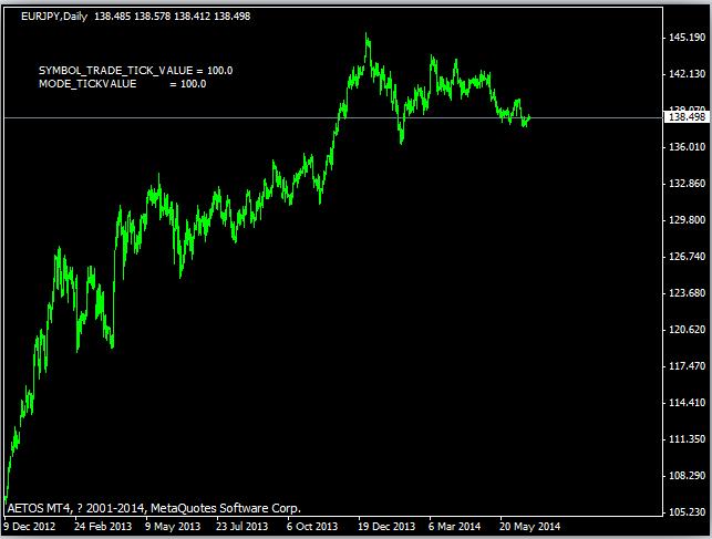 tick value of EJ