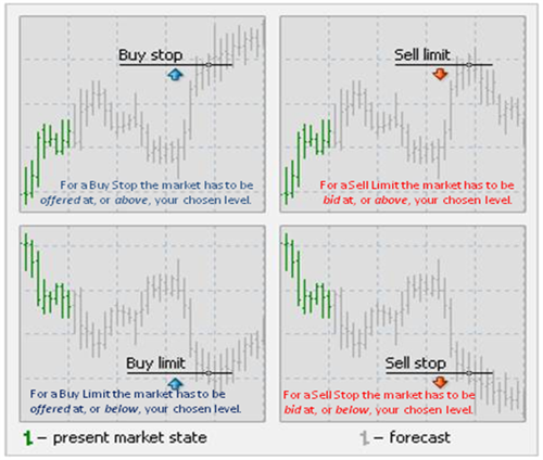 Sell stop vs sell limit forex