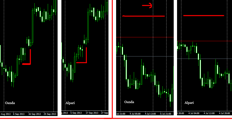 Oanda metatrader 4 off quotes x best