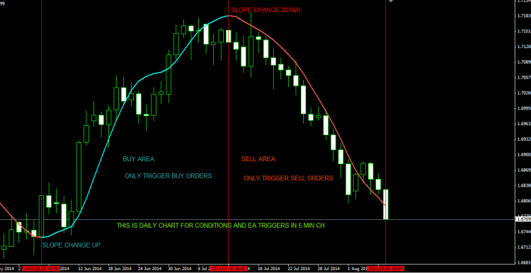 BUY-SELL AREA FOR ORDERS TO TRIGGER DAILY CHART