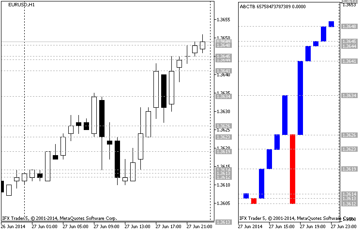 Fig.1 Example of constructing a Three Line Break chart (EURUSD H1 27.06.2014)