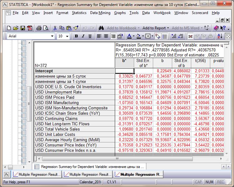 Регрессионный анализ влияния макроэкономических данных на изменение цен валют