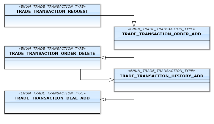 Fig.6. The first scheme of the transaction process
