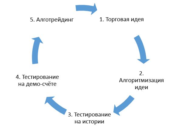 Рис.1. Этапы разработки и внедрения торгового робота