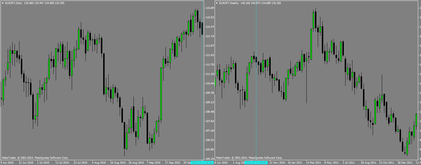 The first is the daily and here I would plot my daily lines and simulate  trading from the date I chose. But switching to the weekly to plot the  lines there ...