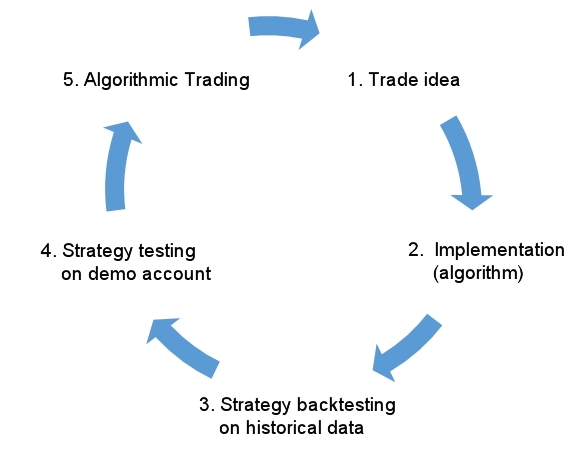 Fig.1. Development stages and implementation of an EA