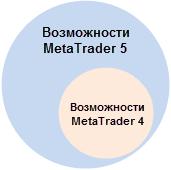 Рис. 1. Возможности MetaTrader 4 и MetaTrader 5