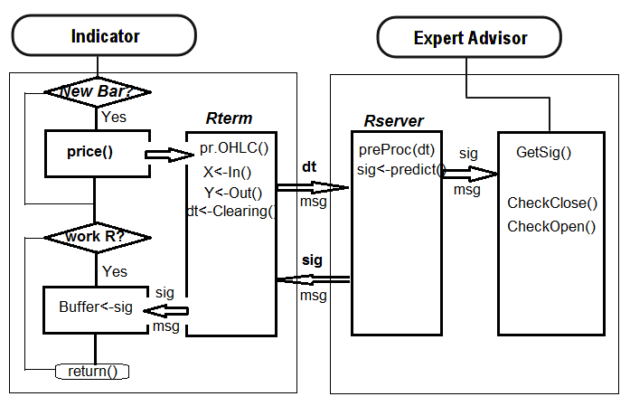 Fig. 31. Structure of interaction between the indicator and the EA