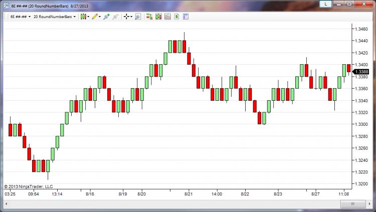Range Bar Chart Mt4