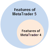 Fig. 1 Capabilities of MetaTrader 4 and MetaTrader 5