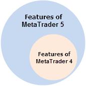 Fig. 1 Capabilities of MetaTrader 4 and MetaTrader 5