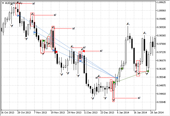 The representation of bi-directional positions of the Chaos 2 EA on the price chart