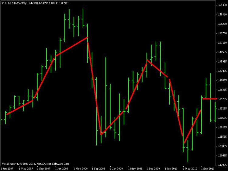 Straight moving average