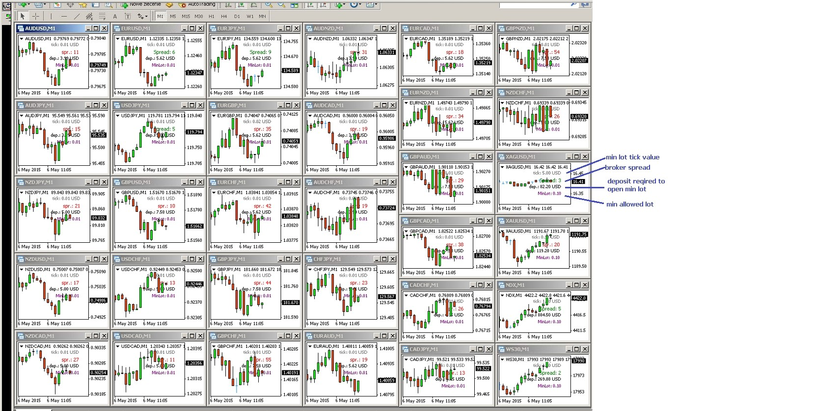 Mt4 Forex Panel All Markets On One Platform Line Question