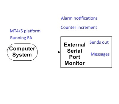 Serial connection example (I hope)
