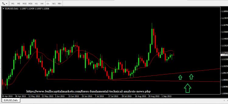 Market Outlook for EUR/USD