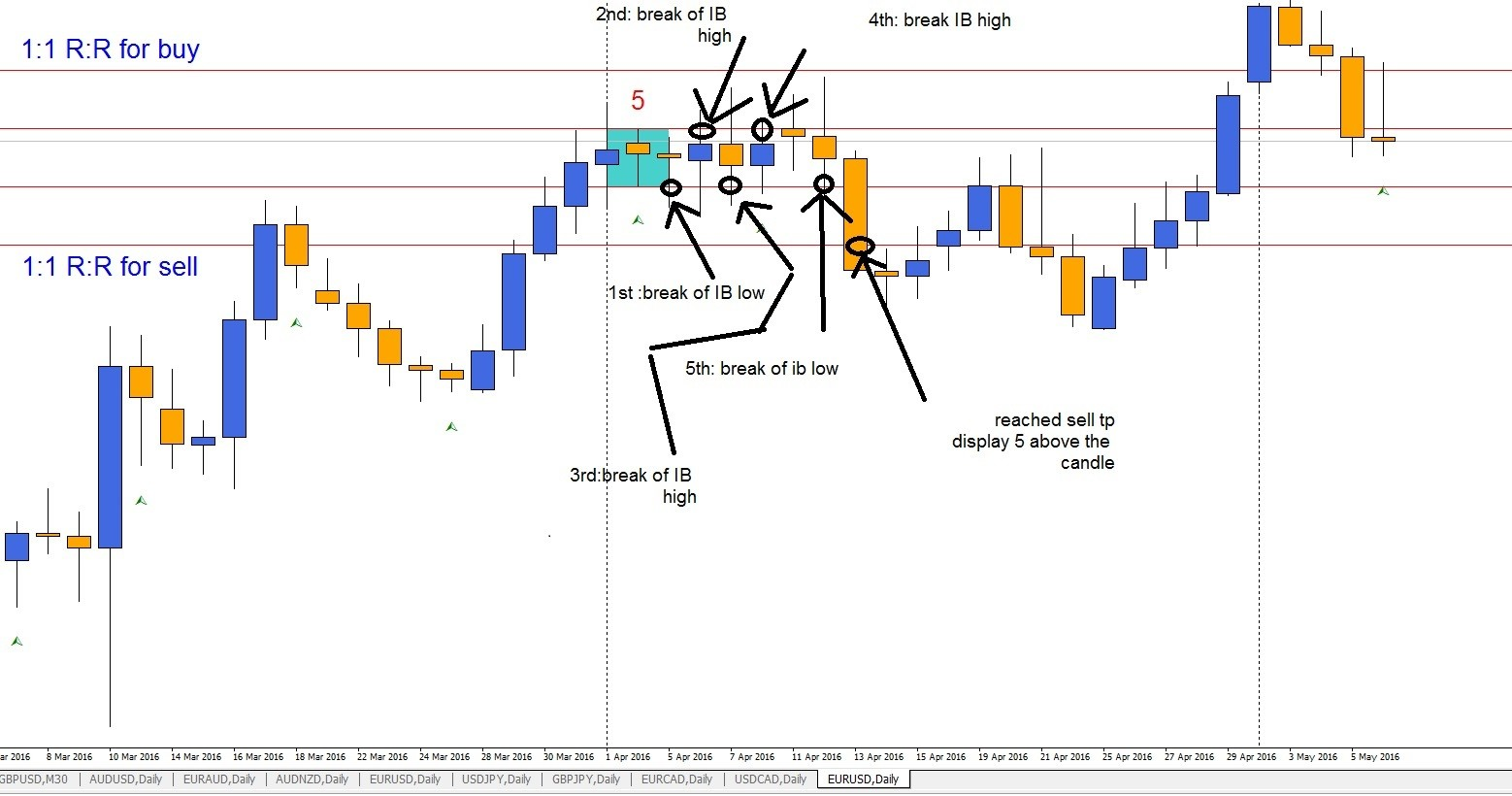 Ib Indicator Counter Indices Mql4 And Metatrader 4 Mql4