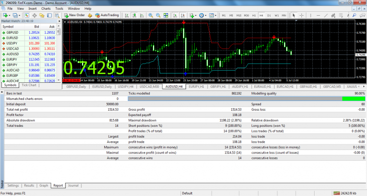 forex lever