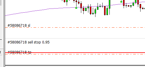 No Sell Stop line on the chart.