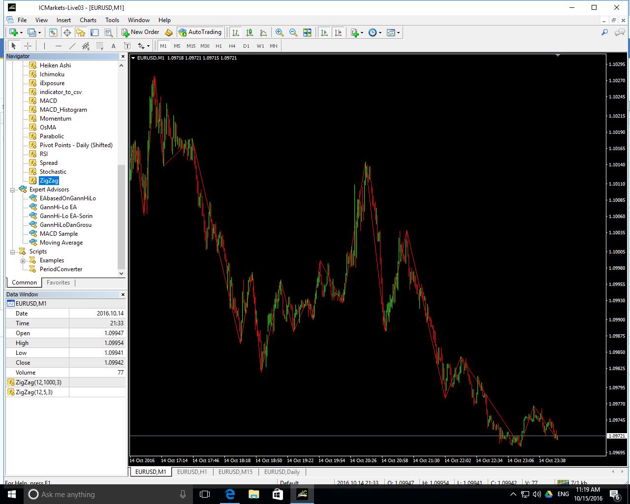 Zig zag forex trading system forum